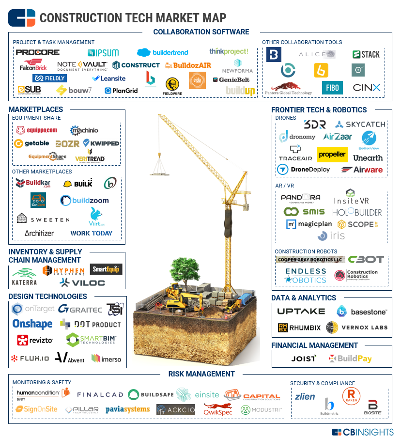 CB Insights: 100+ Startups Transforming The Construction Industry